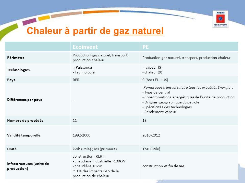 Chaleur à partir de gaz naturel EcoinventPE Périmètre Production gaz naturel, transport, production chaleur Technologies - Puissance - Technologie - vapeur (9) - chaleur (9) PaysRER9 (hors EU : US) Différences par pays- Remarques transversales à tous les procédés Energie : - Type de central - Consommations énergétiques de lunité de production - Origine géographique du pétrole - Spécificités des technologies - Rendement vapeur Nombre de procédés1118 Validité temporelle1992-20002010-2012 UnitékWh (utile) ; MJ (primaire)1MJ (utile) Infrastructures (unité de production) construction (RER) : - chaudière industrielle >100kW - chaudière 10kW ~ 0 % des impacts GES de la production de chaleur construction et fin de vie