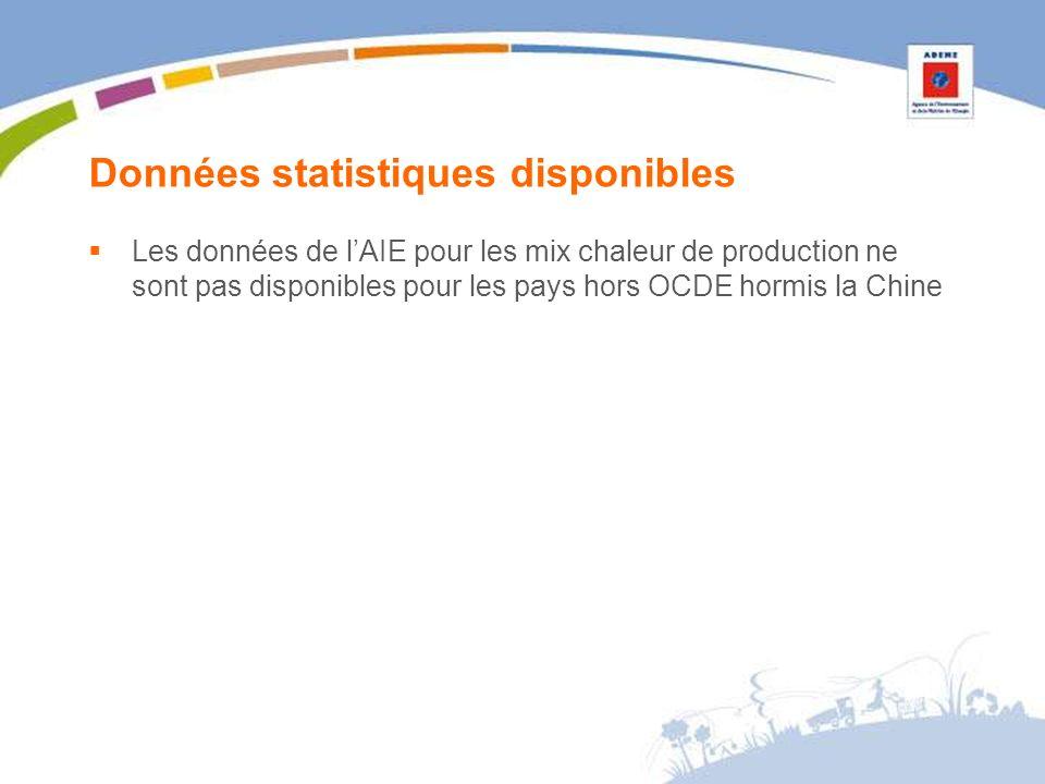 Données statistiques disponibles Les données de lAIE pour les mix chaleur de production ne sont pas disponibles pour les pays hors OCDE hormis la Chine