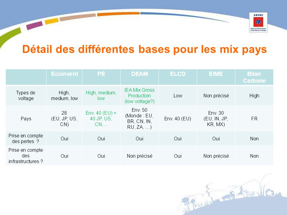 Détail des différentes bases pour les mix pays EcoinventPEDEAMELCDEIMEBilan Carbone Types de voltage High, medium, low IEA Mix Gross Production (low v