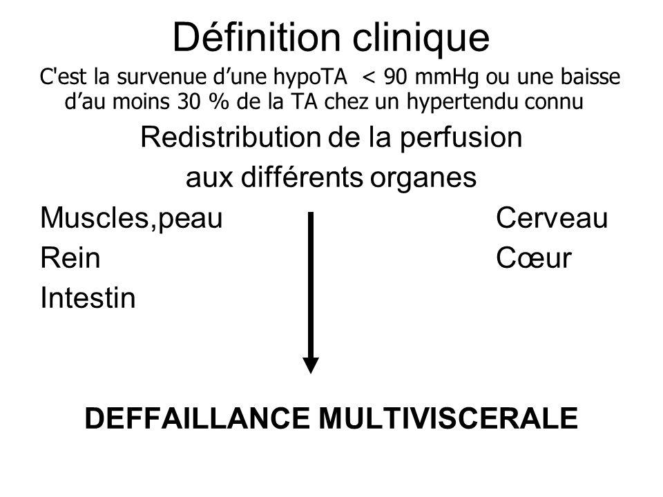C'est la survenue dune hypoTA < 90 mmHg ou une baisse dau moins 30 % de la TA chez un hypertendu connu Redistribution de la perfusion aux différents o