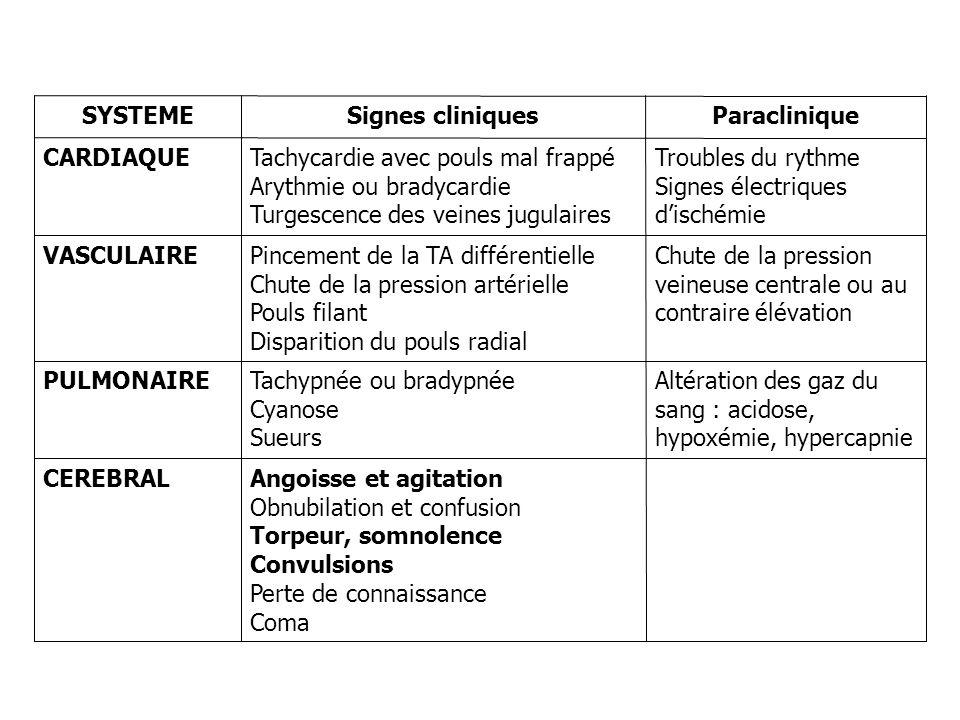 Objectif thérapeutique : maintenir loxygénation tissulaire Réduction de la demande en O2 : –Ventilation mécanique –Sédation Augmentation de la DaO2 .