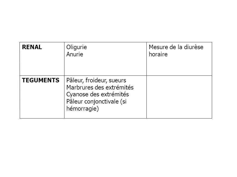 Quelques formes cliniques Sévérité –Variable en fonction des signes présents –Maximale en cas datteinte respiratoire ET hémodynamique Facteurs aggravants +++ – -bloquants: bradycardie, hypotension sévère résistante à ladrénaline –IEC: aggravation du collapsus –Asthme, insuffisance cardiaque: terrain aggravant