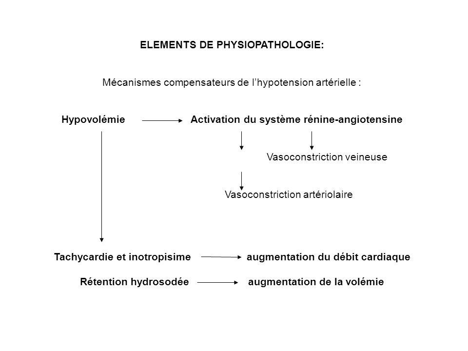 ELEMENTS DE PHYSIOPATHOLOGIE: Mécanismes compensateurs de lhypotension artérielle : Hypovolémie Activation du système rénine-angiotensine Vasoconstric