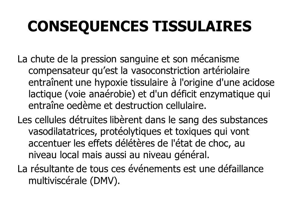 CONSEQUENCES TISSULAIRES La chute de la pression sanguine et son mécanisme compensateur quest la vasoconstriction artériolaire entraînent une hypoxie