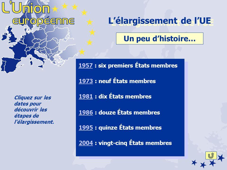 19571957 : six premiers États membres Un peu dhistoire… 19951995 : quinze États membres 19811981 : dix États membres 19731973 : neuf États membres 19861986 : douze États membres 20042004 : vingt-cinq États membres Cliquez sur les dates pour découvrir les étapes de lélargissement.