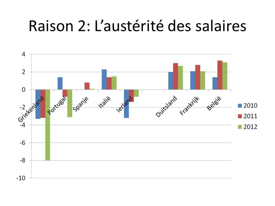 Raison 2: Laustérité des salaires