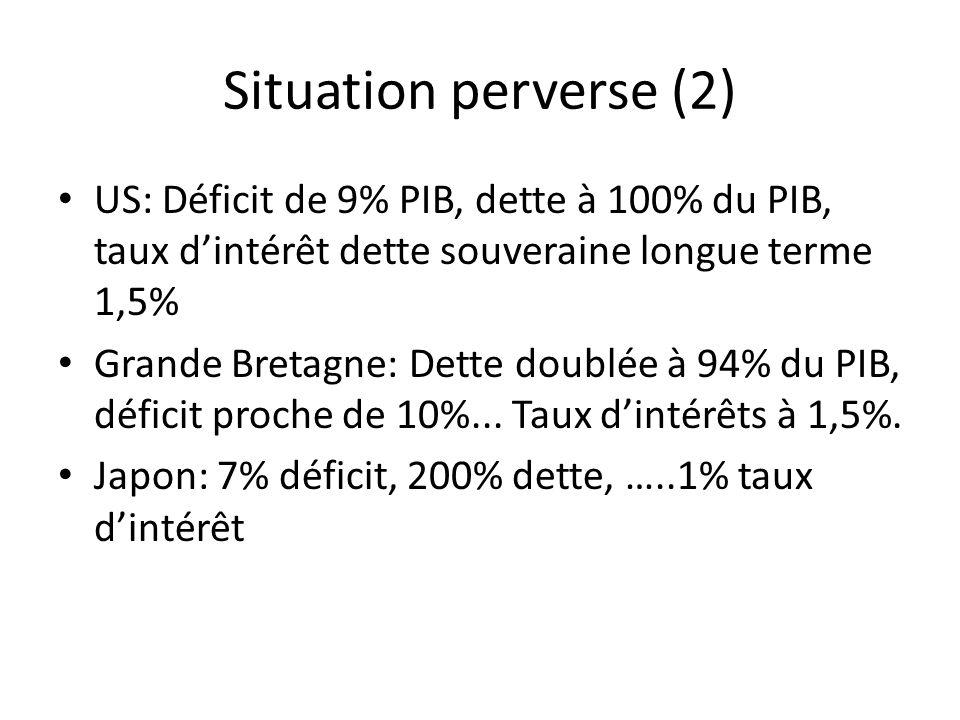 Situation perverse (2) US: Déficit de 9% PIB, dette à 100% du PIB, taux dintérêt dette souveraine longue terme 1,5% Grande Bretagne: Dette doublée à 94% du PIB, déficit proche de 10%...