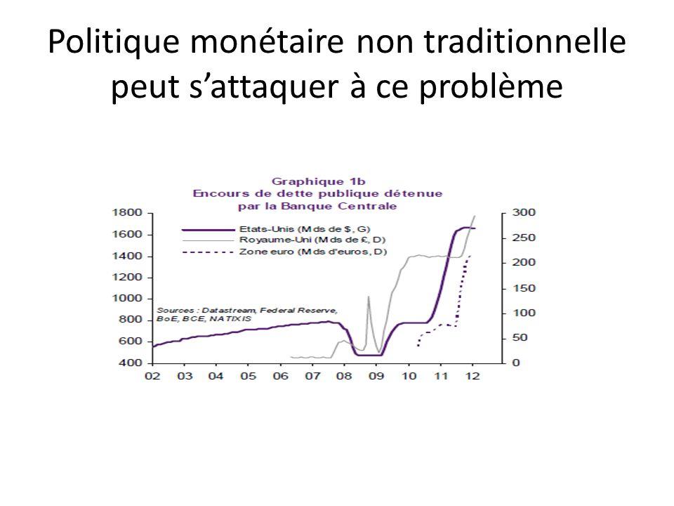 Politique monétaire non traditionnelle peut sattaquer à ce problème