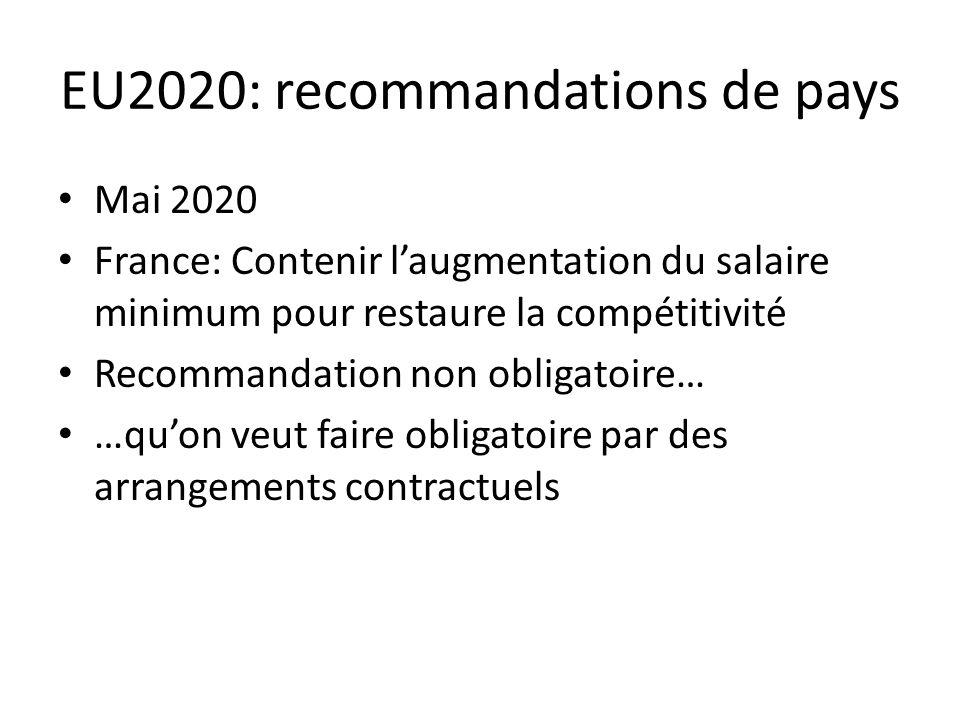 EU2020: recommandations de pays Mai 2020 France: Contenir laugmentation du salaire minimum pour restaure la compétitivité Recommandation non obligatoire… …quon veut faire obligatoire par des arrangements contractuels