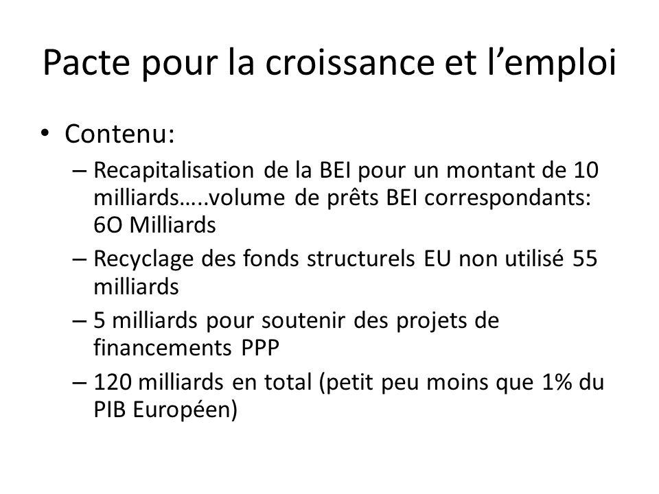 Pacte pour la croissance et lemploi Contenu: – Recapitalisation de la BEI pour un montant de 10 milliards…..volume de prêts BEI correspondants: 6O Milliards – Recyclage des fonds structurels EU non utilisé 55 milliards – 5 milliards pour soutenir des projets de financements PPP – 120 milliards en total (petit peu moins que 1% du PIB Européen)
