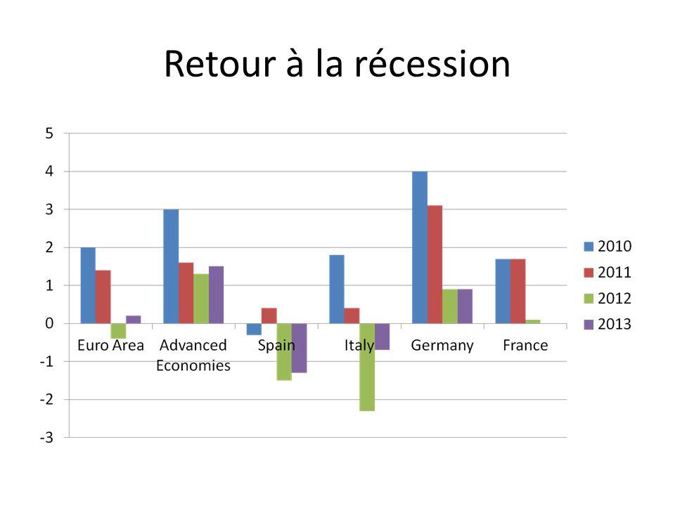 Retour à la récession