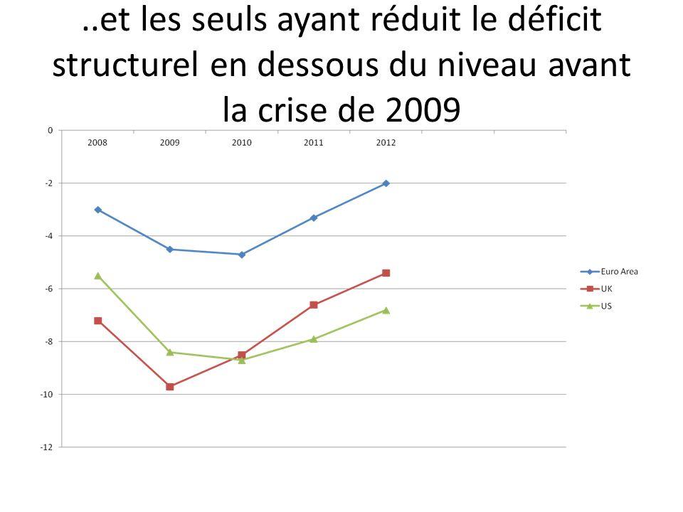 ..et les seuls ayant réduit le déficit structurel en dessous du niveau avant la crise de 2009