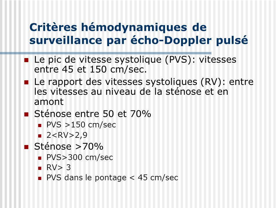 Critères hémodynamiques de surveillance par écho-Doppler pulsé Le pic de vitesse systolique (PVS): vitesses entre 45 et 150 cm/sec. Le rapport des vit