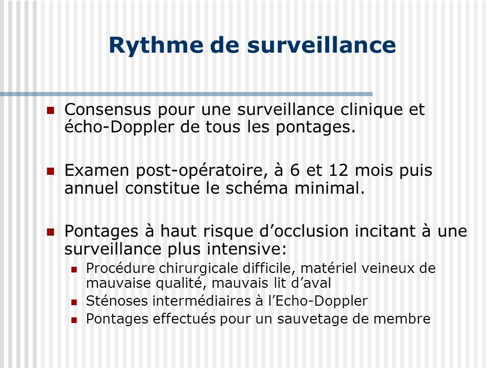 Rythme de surveillance Consensus pour une surveillance clinique et écho-Doppler de tous les pontages. Examen post-opératoire, à 6 et 12 mois puis annu
