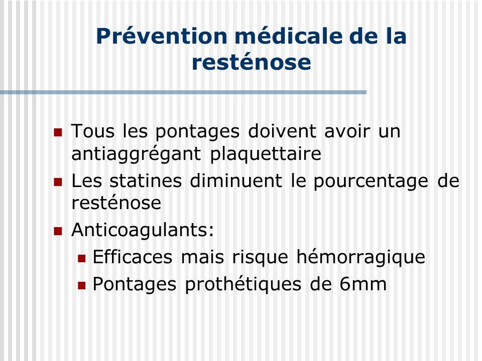 Prévention médicale de la resténose Tous les pontages doivent avoir un antiaggrégant plaquettaire Les statines diminuent le pourcentage de resténose Anticoagulants: Efficaces mais risque hémorragique Pontages prothétiques de 6mm