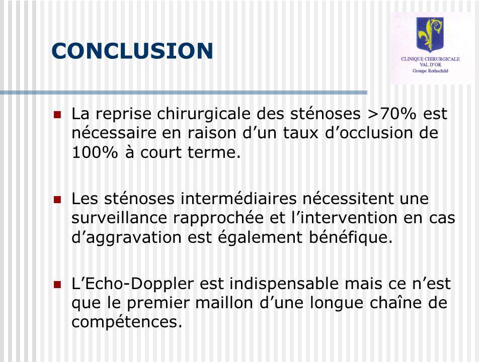 CONCLUSION La reprise chirurgicale des sténoses >70% est nécessaire en raison dun taux docclusion de 100% à court terme. Les sténoses intermédiaires n