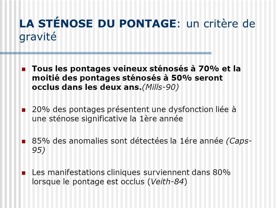 LA STÉNOSE DU PONTAGE: un critère de gravité Tous les pontages veineux sténosés à 70% et la moitié des pontages sténosés à 50% seront occlus dans les deux ans.(Mills-90) 20% des pontages présentent une dysfonction liée à une sténose significative la 1ère année 85% des anomalies sont détectées la 1ére année (Caps- 95) Les manifestations cliniques surviennent dans 80% lorsque le pontage est occlus (Veith-84)