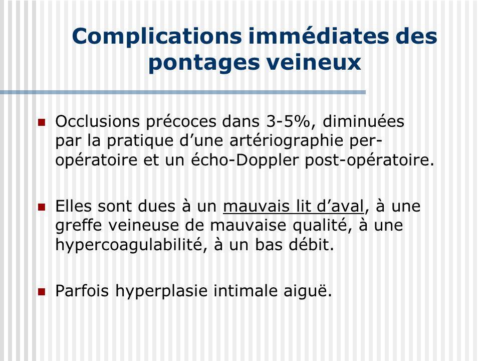 Complications immédiates des pontages veineux Occlusions précoces dans 3-5%, diminuées par la pratique dune artériographie per- opératoire et un écho-Doppler post-opératoire.