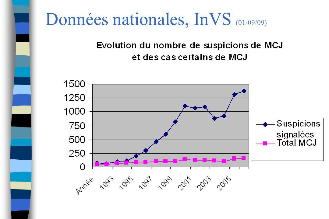 Données nationales, InVS (01/09/09)