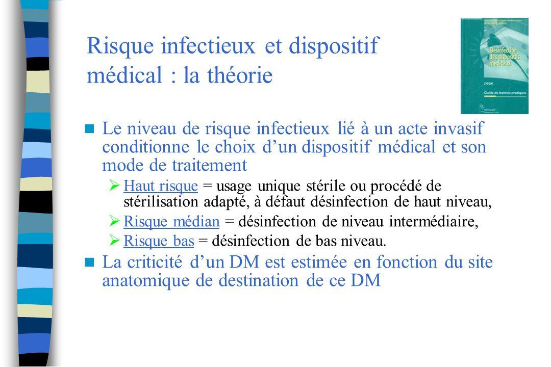 Risque infectieux et dispositif médical : la théorie Le niveau de risque infectieux lié à un acte invasif conditionne le choix dun dispositif médical