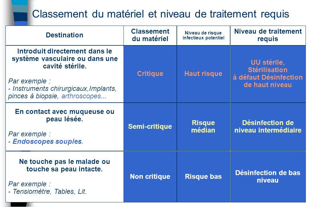 Destination Classement du matériel Niveau de risque infectieux potentiel Niveau de traitement requis Introduit directement dans le système vasculaire