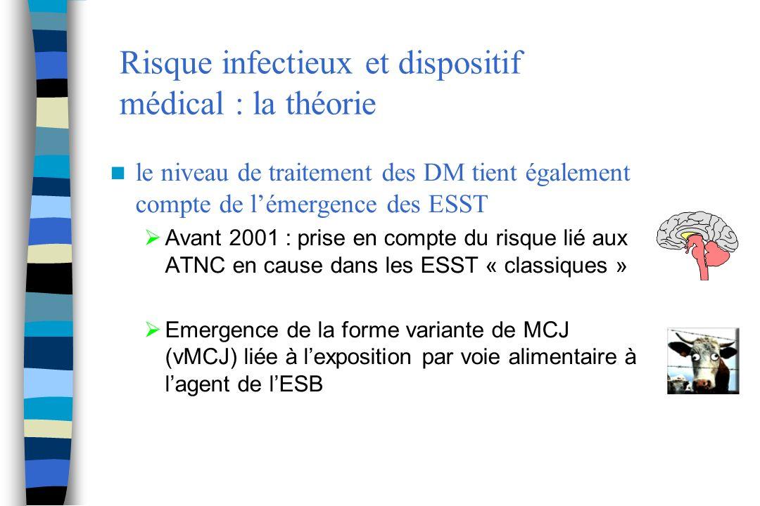 Risque infectieux et dispositif médical : la théorie le niveau de traitement des DM tient également compte de lémergence des ESST Avant 2001 : prise e
