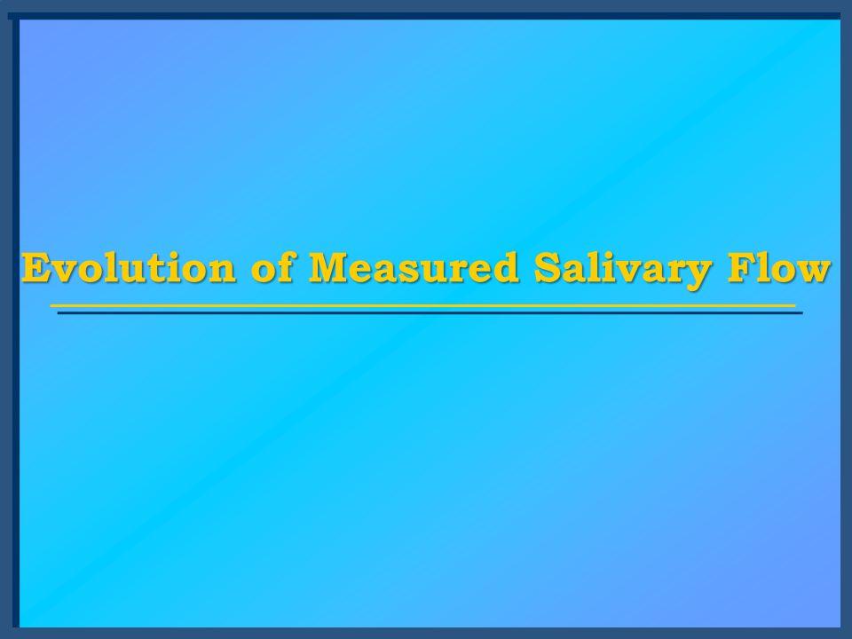 Evolution of Measured Salivary Flow