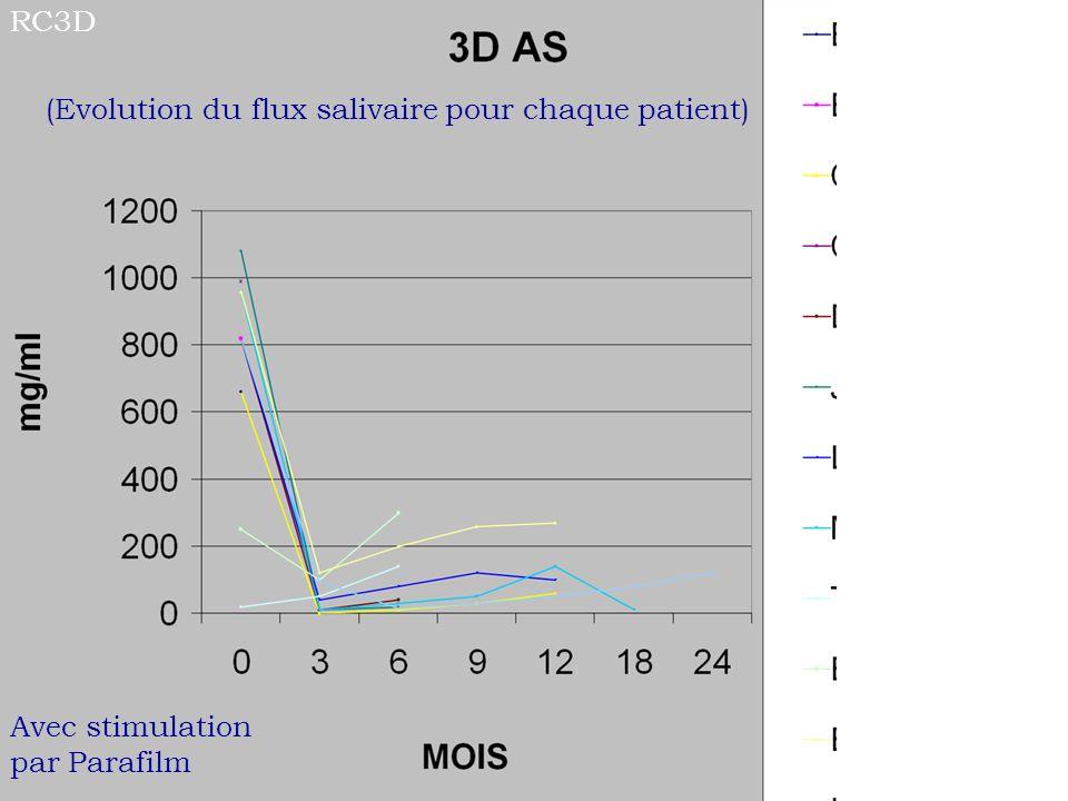 (Evolution du flux salivaire pour chaque patient) RC3D Avec stimulation par Parafilm