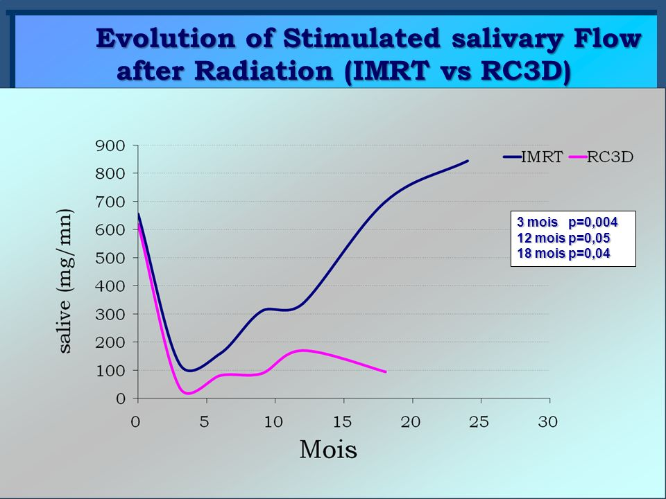 3 mois p=0,004 12 mois p=0,05 18 mois p=0,04 Evolution of Stimulated salivary Flow after Radiation (IMRT vs RC3D) Evolution of Stimulated salivary Flo