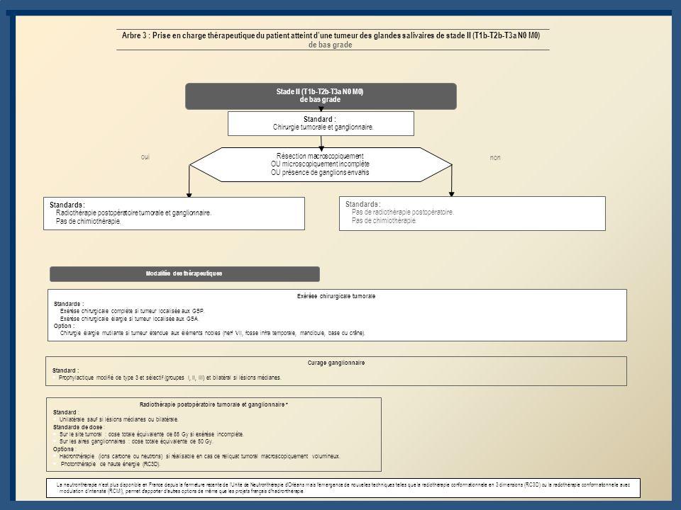 Arbre 4 : Prise en charge thérapeutique dun patient atteint dune tumeur des glandes salivaires de stade II (T1b-T2b-T3a N0 M0) de haut grade ou de stade III (T3b-T4a N0 M0, tout T (sauf T4b) N1 M0) de bas grade Stade II (T1b-T2b-T3a N0 M0) de haut grade ou Stade III (T3b-T4a N0 M0, tout T (sauf T4b) N1 M0) de bas grade Exérèse chirurgicale tumorale Standards : Exérèse chirurgicale complète si tumeur localisée aux GSP.