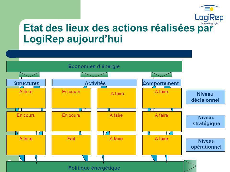 9 Etat des lieux des actions réalisées par LogiRep aujourdhui Niveau décisionnel A faire En cours A faire En coursA faire En cours Fait A faire StructuresActivitésComportement Economies dénergie Politique énergétique Niveau stratégique Niveau opérationnel A faire