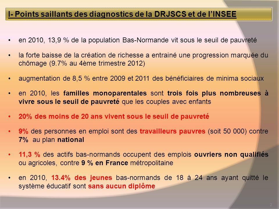 2 I- Points saillants des diagnostics de la DRJSCS et de lINSEE en 2010, 13,9 % de la population Bas-Normande vit sous le seuil de pauvreté la forte baisse de la création de richesse a entrainé une progression marquée du chômage (9.7% au 4ème trimestre 2012) augmentation de 8,5 % entre 2009 et 2011 des bénéficiaires de minima sociaux en 2010, les familles monoparentales sont trois fois plus nombreuses à vivre sous le seuil de pauvreté que les couples avec enfants 20% des moins de 20 ans vivent sous le seuil de pauvreté 9% des personnes en emploi sont des travailleurs pauvres (soit 50 000) contre 7% au plan national 11,3 % des actifs bas-normands occupent des emplois ouvriers non qualifiés ou agricoles, contre 9 % en France métropolitaine en 2010, 13.4% des jeunes bas-normands de 18 à 24 ans ayant quitté le système éducatif sont sans aucun diplôme