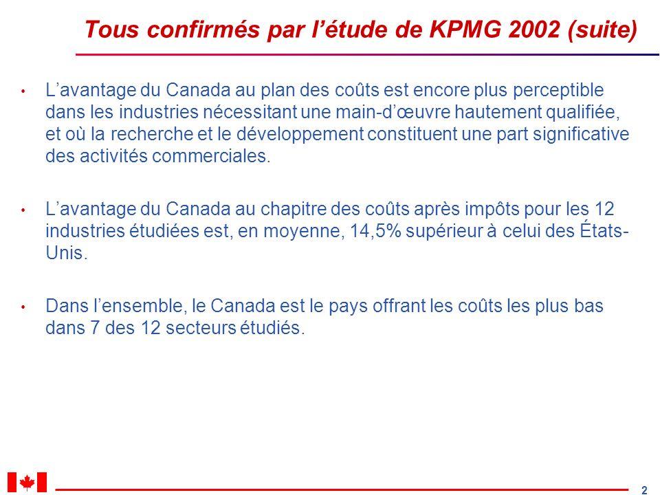 2 Tous confirmés par létude de KPMG 2002 (suite) Lavantage du Canada au plan des coûts est encore plus perceptible dans les industries nécessitant une main-dœuvre hautement qualifiée, et où la recherche et le développement constituent une part significative des activités commerciales.