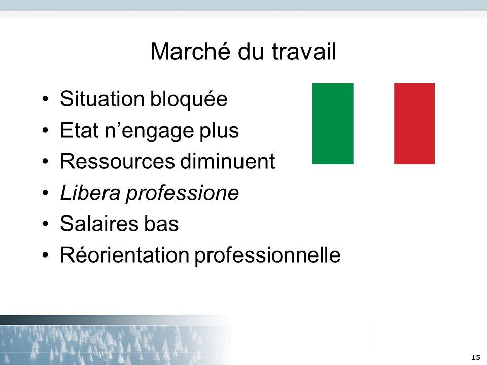 15 Marché du travail Situation bloquée Etat nengage plus Ressources diminuent Libera professione Salaires bas Réorientation professionnelle