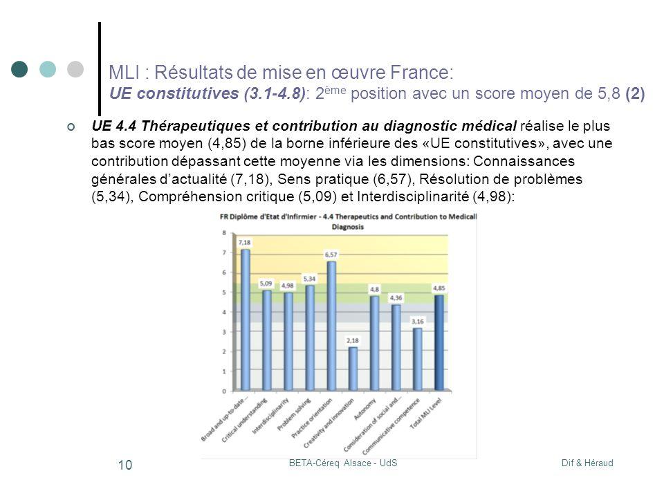 Dif & HéraudBETA-Céreq Alsace - UdS 10 MLI : Résultats de mise en œuvre France: UE constitutives (3.1-4.8): 2 ème position avec un score moyen de 5,8 (2) UE 4.4 Thérapeutiques et contribution au diagnostic médical réalise le plus bas score moyen (4,85) de la borne inférieure des «UE constitutives», avec une contribution dépassant cette moyenne via les dimensions: Connaissances générales dactualité (7,18), Sens pratique (6,57), Résolution de problèmes (5,34), Compréhension critique (5,09) et Interdisciplinarité (4,98):