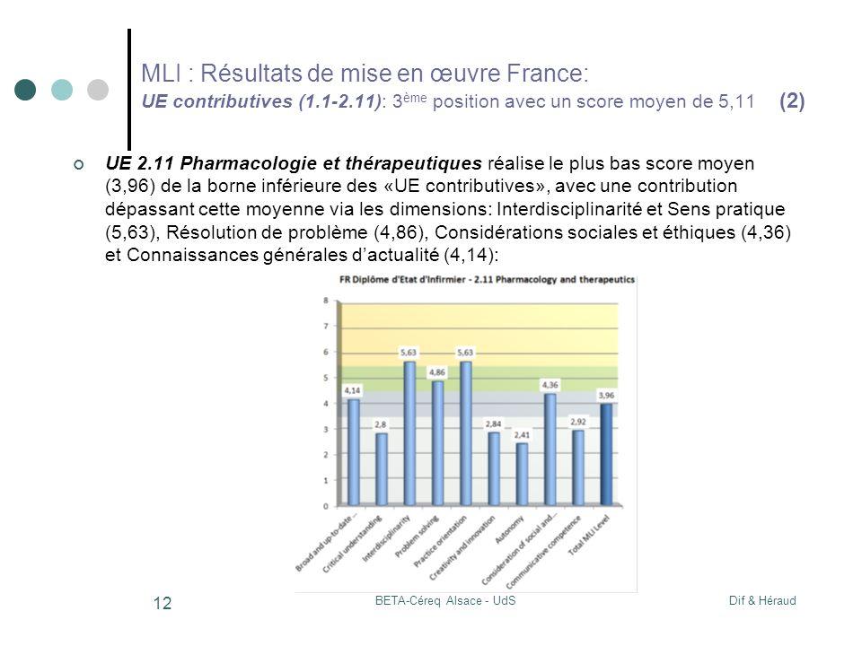 Dif & HéraudBETA-Céreq Alsace - UdS 12 MLI : Résultats de mise en œuvre France: UE contributives (1.1-2.11): 3 ème position avec un score moyen de 5,11 (2) UE 2.11 Pharmacologie et thérapeutiques réalise le plus bas score moyen (3,96) de la borne inférieure des «UE contributives», avec une contribution dépassant cette moyenne via les dimensions: Interdisciplinarité et Sens pratique (5,63), Résolution de problème (4,86), Considérations sociales et éthiques (4,36) et Connaissances générales dactualité (4,14):