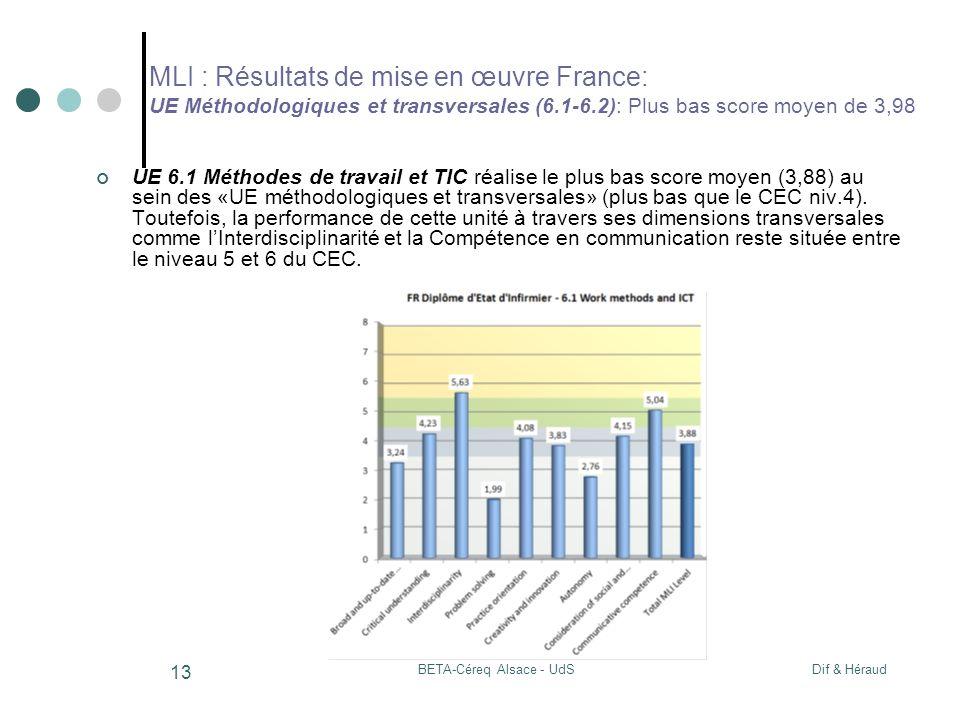 Dif & HéraudBETA-Céreq Alsace - UdS 13 MLI : Résultats de mise en œuvre France: UE Méthodologiques et transversales (6.1-6.2): Plus bas score moyen de 3,98 UE 6.1 Méthodes de travail et TIC réalise le plus bas score moyen (3,88) au sein des «UE méthodologiques et transversales» (plus bas que le CEC niv.4).