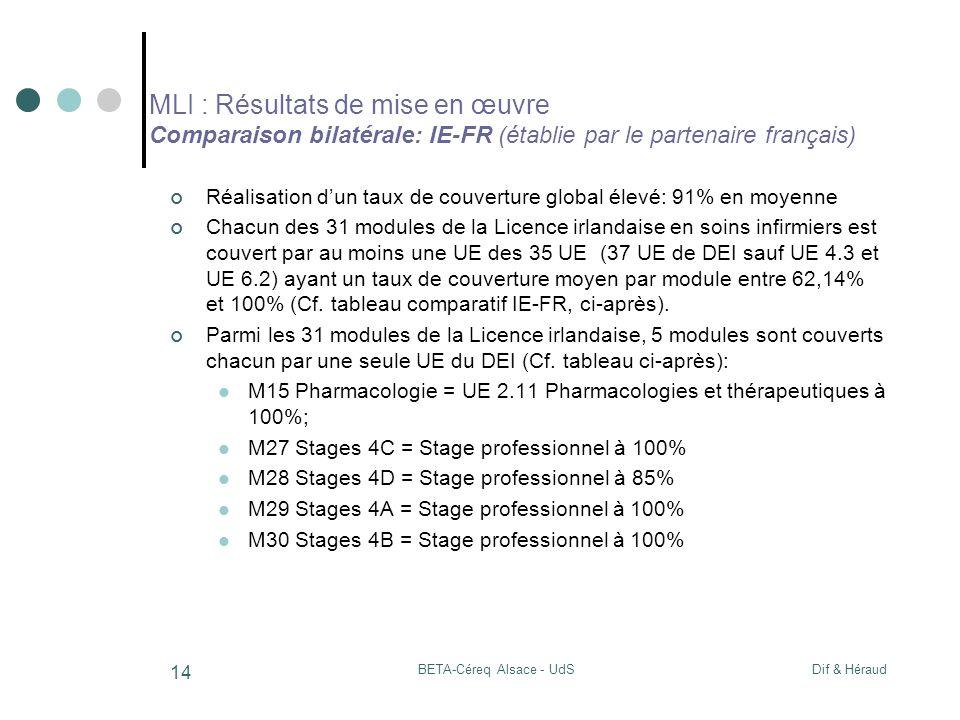 Dif & HéraudBETA-Céreq Alsace - UdS 14 MLI : Résultats de mise en œuvre Comparaison bilatérale: IE-FR (établie par le partenaire français) Réalisation dun taux de couverture global élevé: 91% en moyenne Chacun des 31 modules de la Licence irlandaise en soins infirmiers est couvert par au moins une UE des 35 UE (37 UE de DEI sauf UE 4.3 et UE 6.2) ayant un taux de couverture moyen par module entre 62,14% et 100% (Cf.