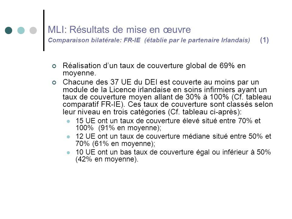 MLI: Résultats de mise en œuvre Comparaison bilatérale: FR-IE (établie par le partenaire Irlandais) (1) Réalisation dun taux de couverture global de 69% en moyenne.