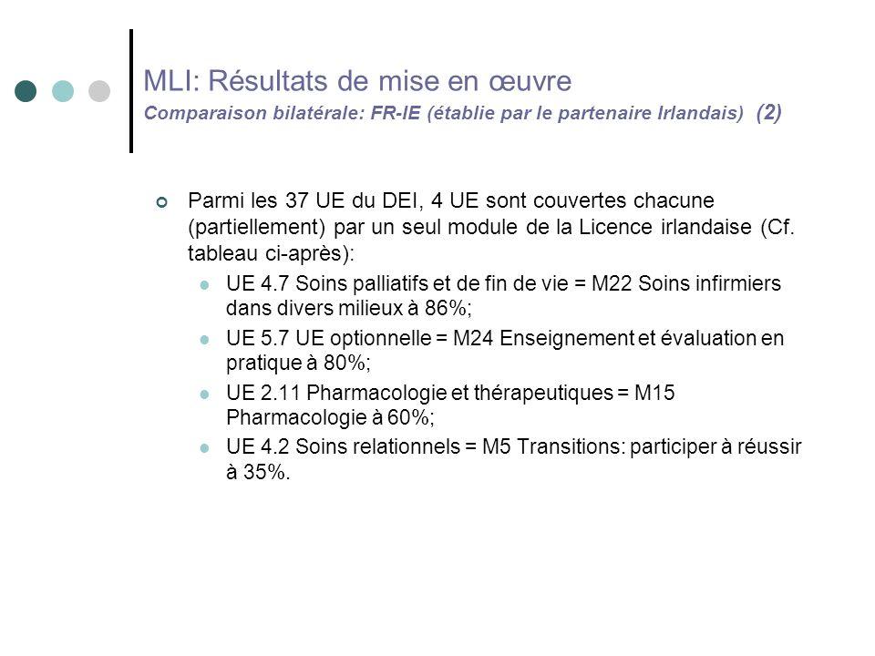 MLI: Résultats de mise en œuvre Comparaison bilatérale: FR-IE (établie par le partenaire Irlandais) (2) Parmi les 37 UE du DEI, 4 UE sont couvertes chacune (partiellement) par un seul module de la Licence irlandaise (Cf.