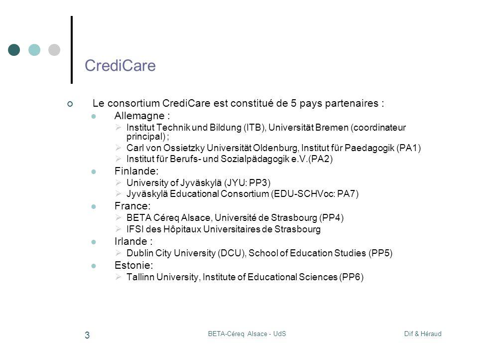 Dif & HéraudBETA-Céreq Alsace - UdS 3 CrediCare Le consortium CrediCare est constitué de 5 pays partenaires : Allemagne : Institut Technik und Bildung