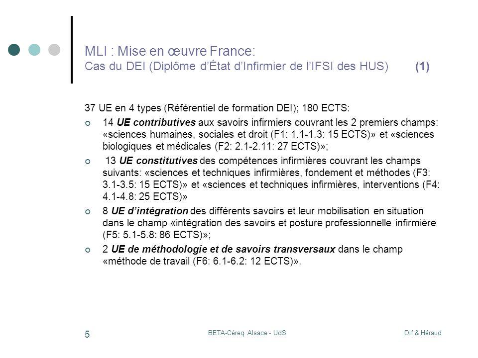 Dif & HéraudBETA-Céreq Alsace - UdS 5 MLI : Mise en œuvre France: Cas du DEI (Diplôme dÉtat dInfirmier de lIFSI des HUS) (1) 37 UE en 4 types (Référentiel de formation DEI); 180 ECTS: 14 UE contributives aux savoirs infirmiers couvrant les 2 premiers champs: «sciences humaines, sociales et droit (F1: 1.1-1.3: 15 ECTS)» et «sciences biologiques et médicales (F2: 2.1-2.11: 27 ECTS)»; 13 UE constitutives des compétences infirmières couvrant les champs suivants: «sciences et techniques infirmières, fondement et méthodes (F3: 3.1-3.5: 15 ECTS)» et «sciences et techniques infirmières, interventions (F4: 4.1-4.8: 25 ECTS)» 8 UE dintégration des différents savoirs et leur mobilisation en situation dans le champ «intégration des savoirs et posture professionnelle infirmière (F5: 5.1-5.8: 86 ECTS)»; 2 UE de méthodologie et de savoirs transversaux dans le champ «méthode de travail (F6: 6.1-6.2: 12 ECTS)».
