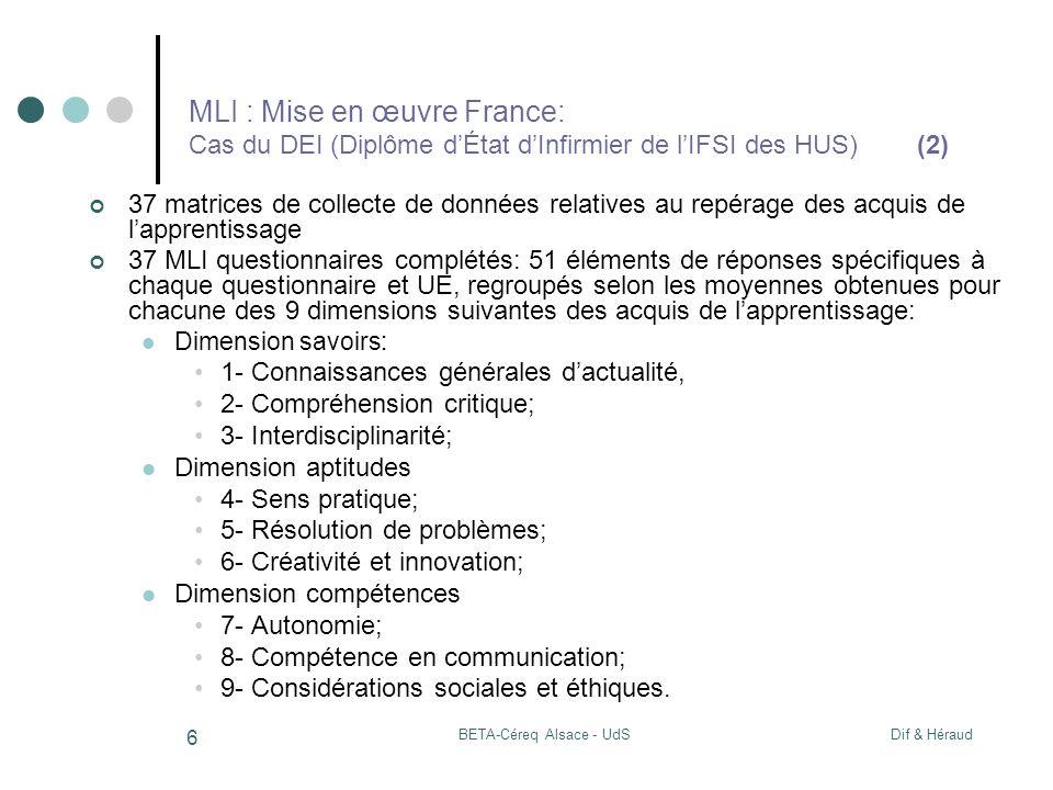 Dif & HéraudBETA-Céreq Alsace - UdS 6 MLI : Mise en œuvre France: Cas du DEI (Diplôme dÉtat dInfirmier de lIFSI des HUS) (2) 37 matrices de collecte de données relatives au repérage des acquis de lapprentissage 37 MLI questionnaires complétés: 51 éléments de réponses spécifiques à chaque questionnaire et UE, regroupés selon les moyennes obtenues pour chacune des 9 dimensions suivantes des acquis de lapprentissage: Dimension savoirs: 1- Connaissances générales dactualité, 2- Compréhension critique; 3- Interdisciplinarité; Dimension aptitudes 4- Sens pratique; 5- Résolution de problèmes; 6- Créativité et innovation; Dimension compétences 7- Autonomie; 8- Compétence en communication; 9- Considérations sociales et éthiques.