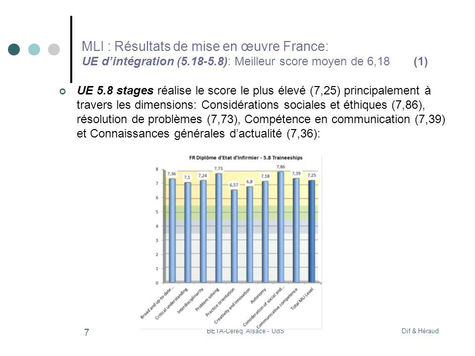 Dif & HéraudBETA-Céreq Alsace - UdS 7 MLI : Résultats de mise en œuvre France: UE dintégration (5.18-5.8): Meilleur score moyen de 6,18 (1) UE 5.8 stages réalise le score le plus élevé (7,25) principalement à travers les dimensions: Considérations sociales et éthiques (7,86), résolution de problèmes (7,73), Compétence en communication (7,39) et Connaissances générales dactualité (7,36):