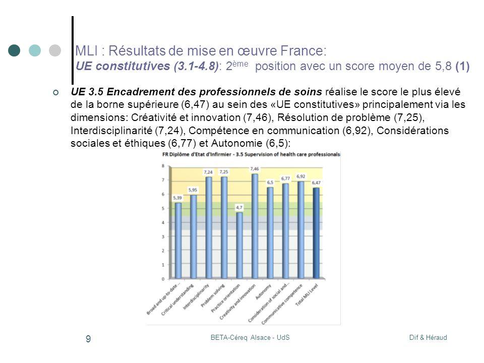 Dif & HéraudBETA-Céreq Alsace - UdS 9 MLI : Résultats de mise en œuvre France: UE constitutives (3.1-4.8): 2 ème position avec un score moyen de 5,8 (1) UE 3.5 Encadrement des professionnels de soins réalise le score le plus élevé de la borne supérieure (6,47) au sein des «UE constitutives» principalement via les dimensions: Créativité et innovation (7,46), Résolution de problème (7,25), Interdisciplinarité (7,24), Compétence en communication (6,92), Considérations sociales et éthiques (6,77) et Autonomie (6,5):