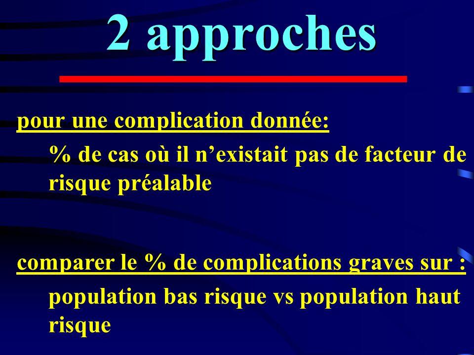 2 approches pour une complication donnée: % de cas où il nexistait pas de facteur de risque préalable comparer le % de complications graves sur : popu