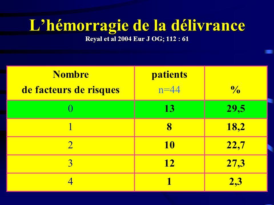 Nombre de facteurs de risques patients n=44% 01329,5 1818,2 21022,7 31227,3 412,3