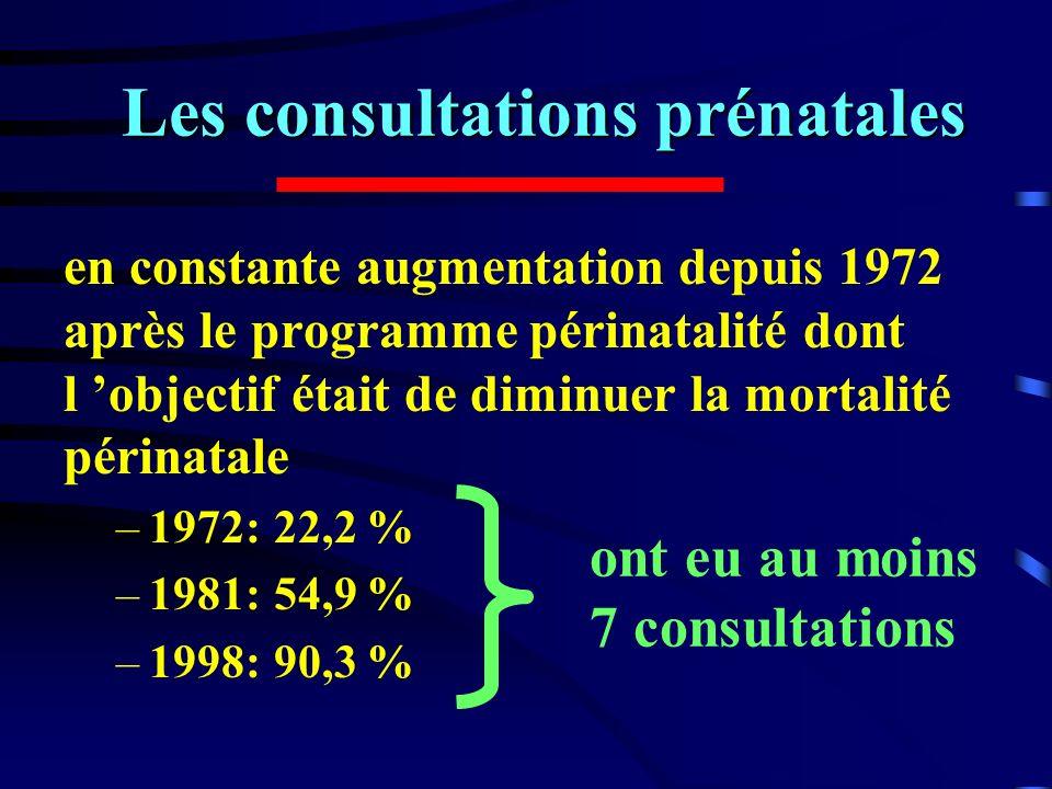 Les consultations prénatales en constante augmentation depuis 1972 après le programme périnatalité dont l objectif était de diminuer la mortalité péri