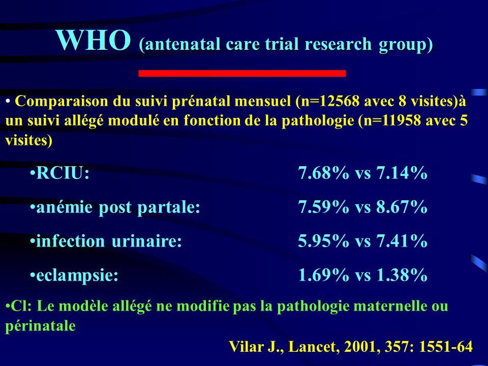 WHO (antenatal care trial research group) CARROLI G., Lancet, 2001, 357: 1565-70 Méta analyse de 7 essais randomisés comparant suivi allégé (n=30799) à suivi mensuel (n=26619) pré eclampsie:OR = 0.91 (0.66 à 1.26) infections urinairesOR = 0.93 (0.79 à 1.10) anémie post partaleOR = 1.01 mortalité maternelleOR = 0.91 (0.55 à 1.51) RCIUOR = 1.04 (0.93 à 1.17) Cl: on peut abaisser le nombre de consultations prénatales sans augmenter le risque maternel ou périnatal.