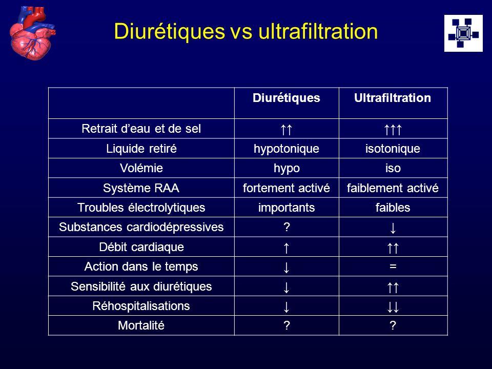 Diurétiques vs ultrafiltration DiurétiquesUltrafiltration Retrait deau et de sel Liquide retiréhypotoniqueisotonique Volémiehypoiso Système RAAforteme